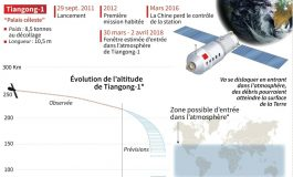 La station chinoise Tiangong-1 va se désintégrer au-dessus de la Terre