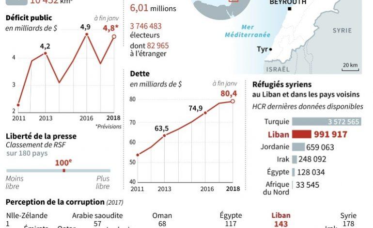 Législatives au Liban: le vote de la diaspora, une première pleine d'incertitudes