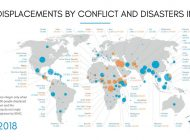 12 millions de personnes déplacées par les conflits dans leur propre pays en 2017