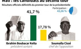 L'opposition malienne rejette les résultats et appelle les maliens à se lever