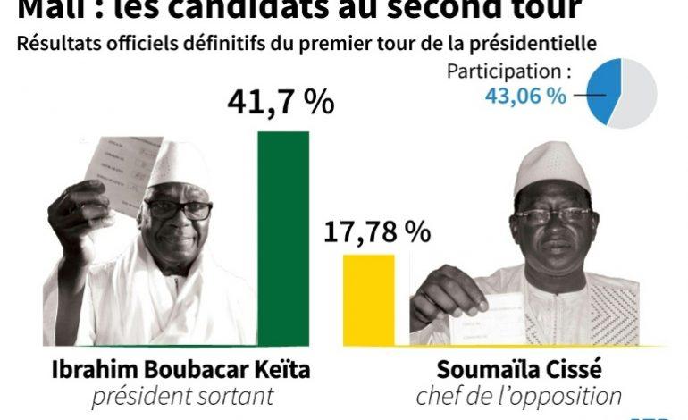 Le Mali aux urnes pour une présidentielle sous tension mais sans passion