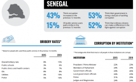 Seynabou Ndiaye Diakhaté affiche sa détermination à lutter contre la fraude et la corruption