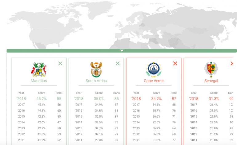La nationalité Sénégalaise classée 99e dans le monde, la France en tête