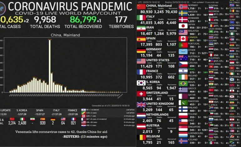 Plus de 14.000 morts dans le monde, le point sur la pandémie du coronavirus