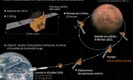 La sonde Al-Amal s'approche de Mars